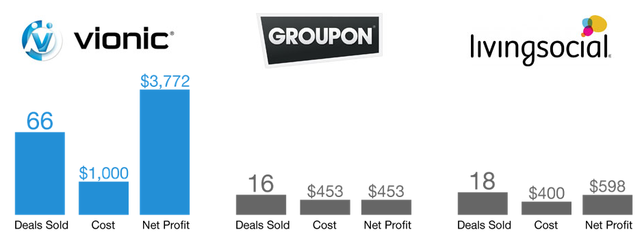Groupon Merchant sales