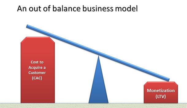 Imbalanced Business Model