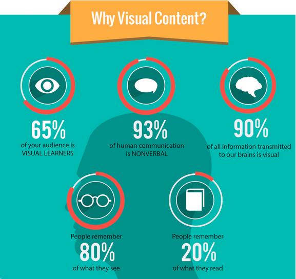 Hubspot Visual Content